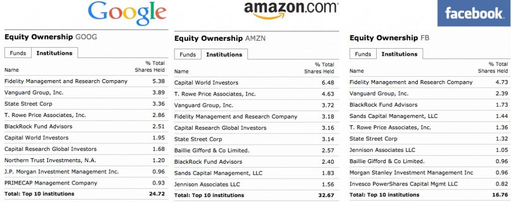 Tabellene viser hvem som har de største eksterne aksjepostene i Google, Amazon og Facebook.