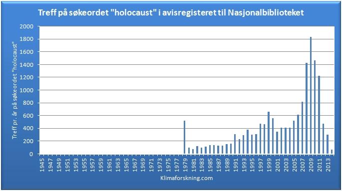 Holocaust søkeord