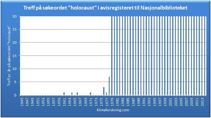 Holocaust søkeord2