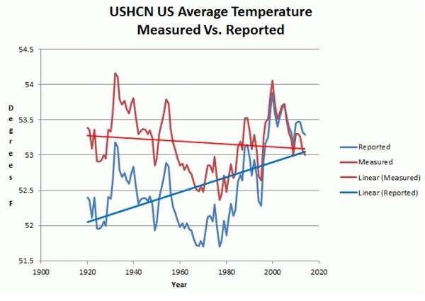 Systematisk svindel av temperaturdata siden 1920. Her kan du se hvordan temperaturene spesiellt fra år 2000 og tilbake til 1920 har blitt manipulert for å skape inntrykk av at vi har hatt en oppvarmingstrend. De faktisk målte rådata viser det motsatte.