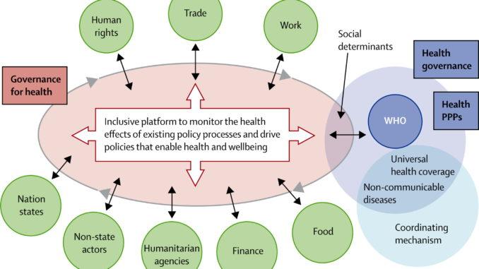 """Nasjonalstaters reduserte inflytelse under Støres """"Global Governance for Health"""" med ansvar for helse, fødevarer osv? Frister det stadig med en verdensregjering?"""