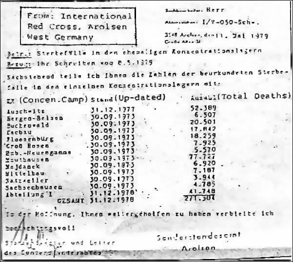 A report from the International Red Cross Tracing Service that tallied a total of just under 300,000 German concentration camp victims. Main cause of death: Typhus